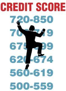 determining your credit score